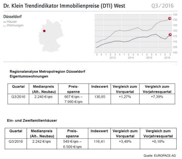 Trendindikator Immobilienpreise Q3/2016 Für Dortmund