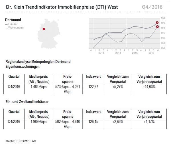 Trendindikator Immobilienpreise Q4/2016 Für Dortmund