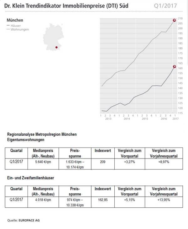 Immobilienpreise Q12017 Für Frankfurt Am Stuttgart Und München