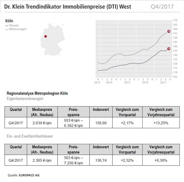 Haus Der Statistik: Immobilienpreise Q4/2017 Für Dortmund, Düsseldorf Und Köln