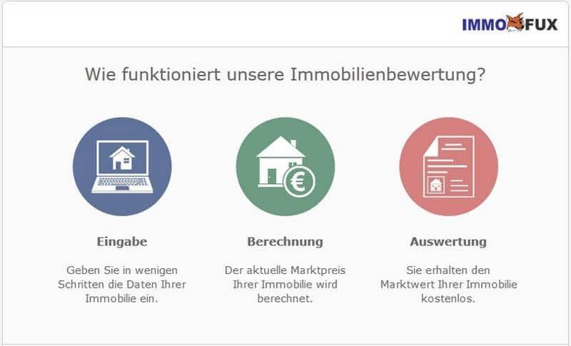 immobilienbewertung kostenlos online immofux com immobilien portal. Black Bedroom Furniture Sets. Home Design Ideas